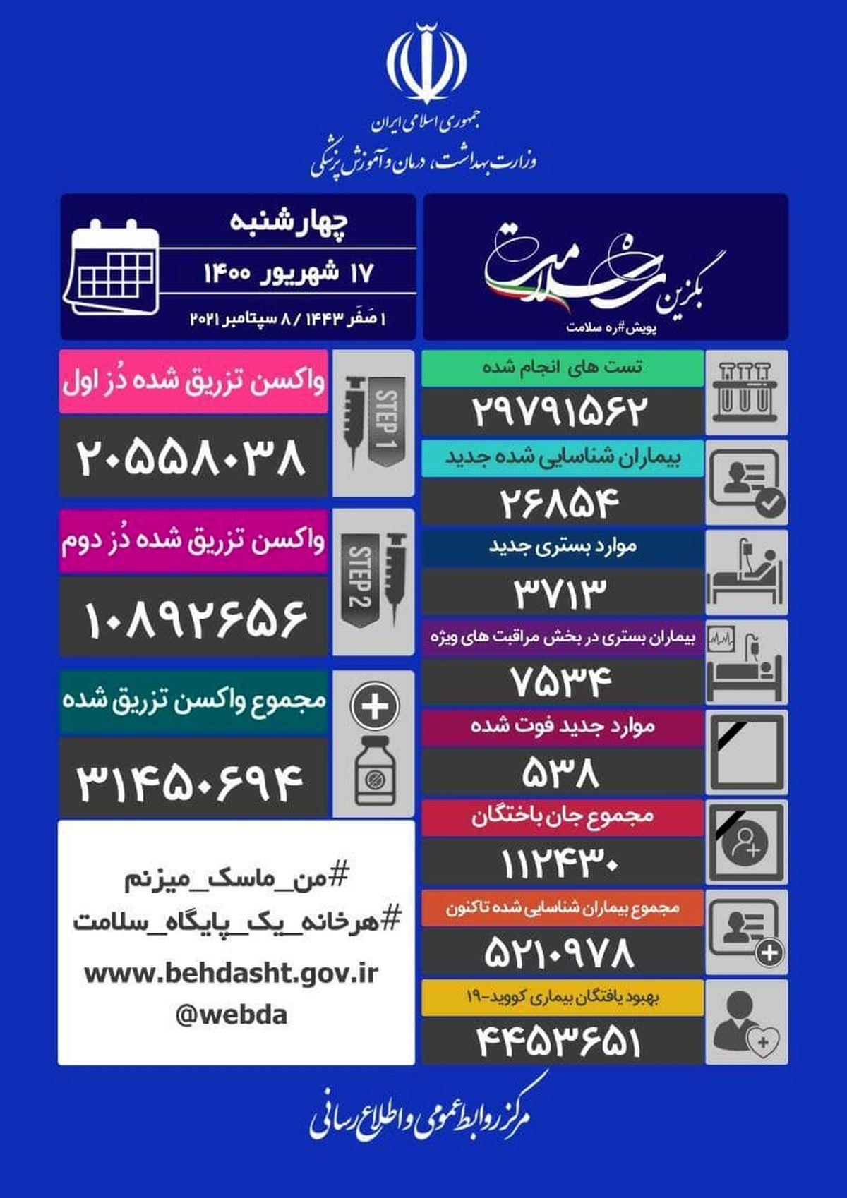 آخرین+آمار+کرونا+در+ایران