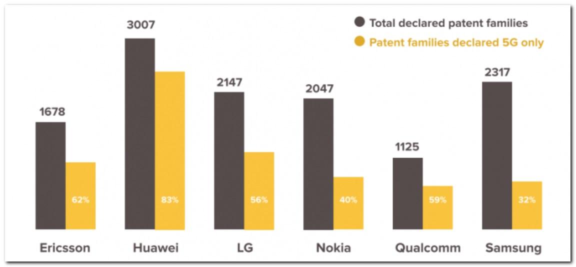 پرداخت هزینه برای استفاده از پتنتهای 5G هوآوی، الزامی شد