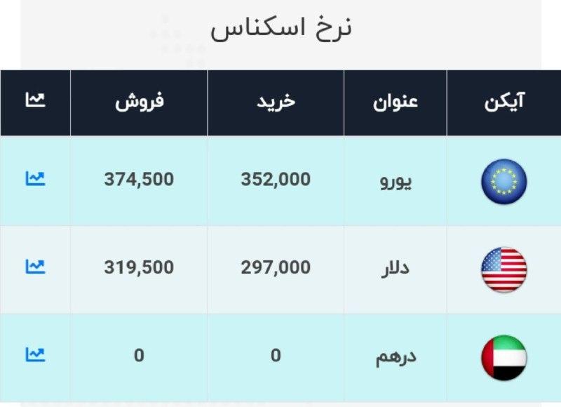 نرخ دلار امروز ۲۷ مهر ۹۹ + جدول