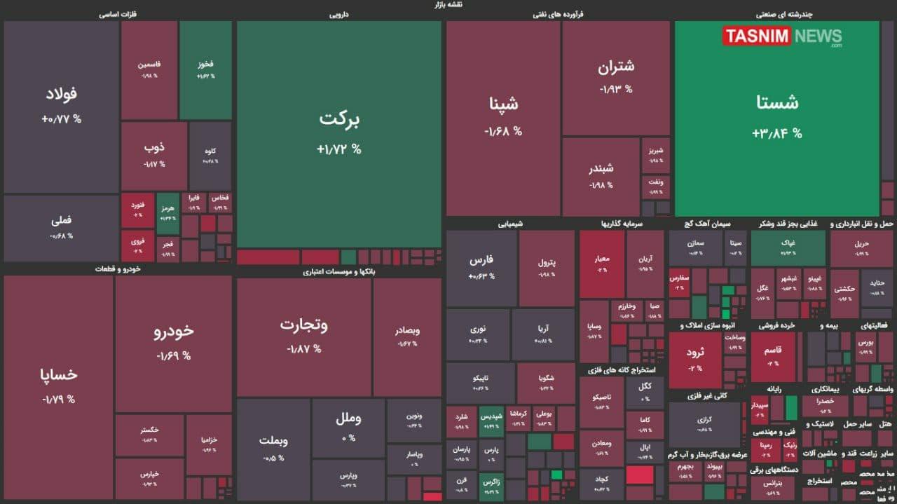 افت هزار واحدی شاخص بورس + نقشه بازار بورس