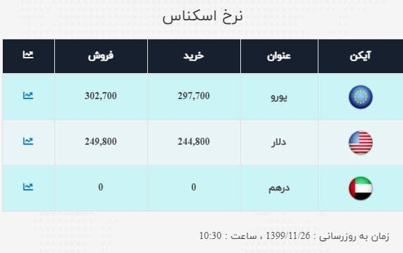 آخرین قیمت دلار و قیمت یورو امروز 26 بهمن 99 / دلار گران شد + جدول