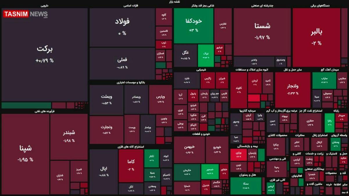 افت ۶ هزار واحدی شاخص بورس + نقشه بازار بورس