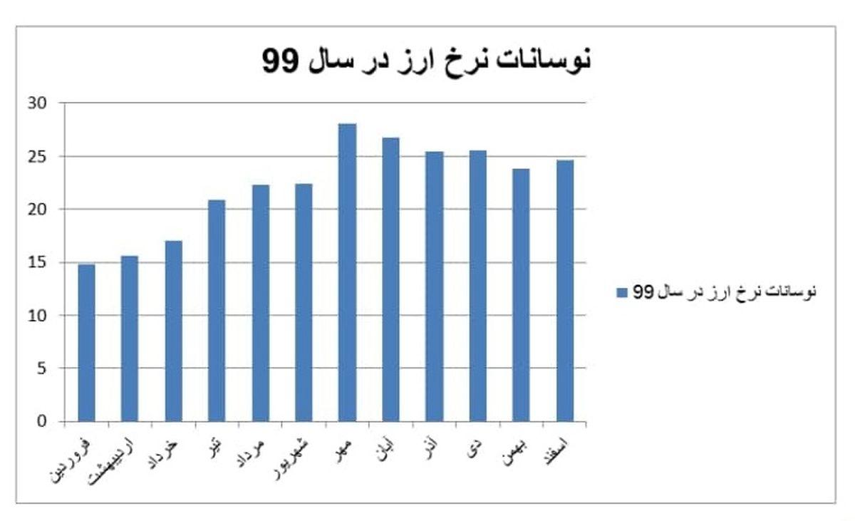 ۲ جهش وحشتناک ارز در ۸ سال ریاست جمهوری روحانی/ ماه عزا برای دلار چه ماهی است؟ + جدول و نمودار