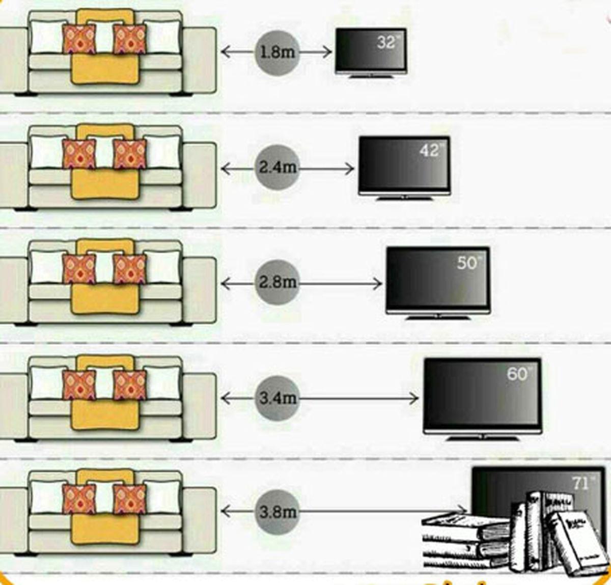 فاصله استاندارد از تلویزیون با توجه به سایز صفحه
