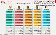 فهرست علاقمندی استان های ایران به رمزارزها به ترتیب