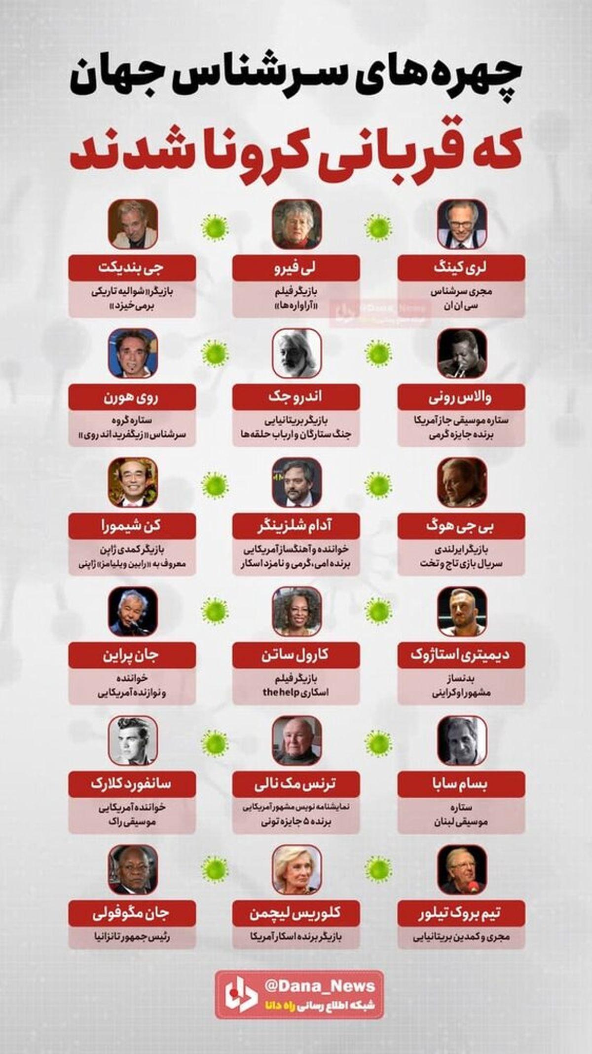 چهره های سرشناس جهان که قربانی کرونا شدند