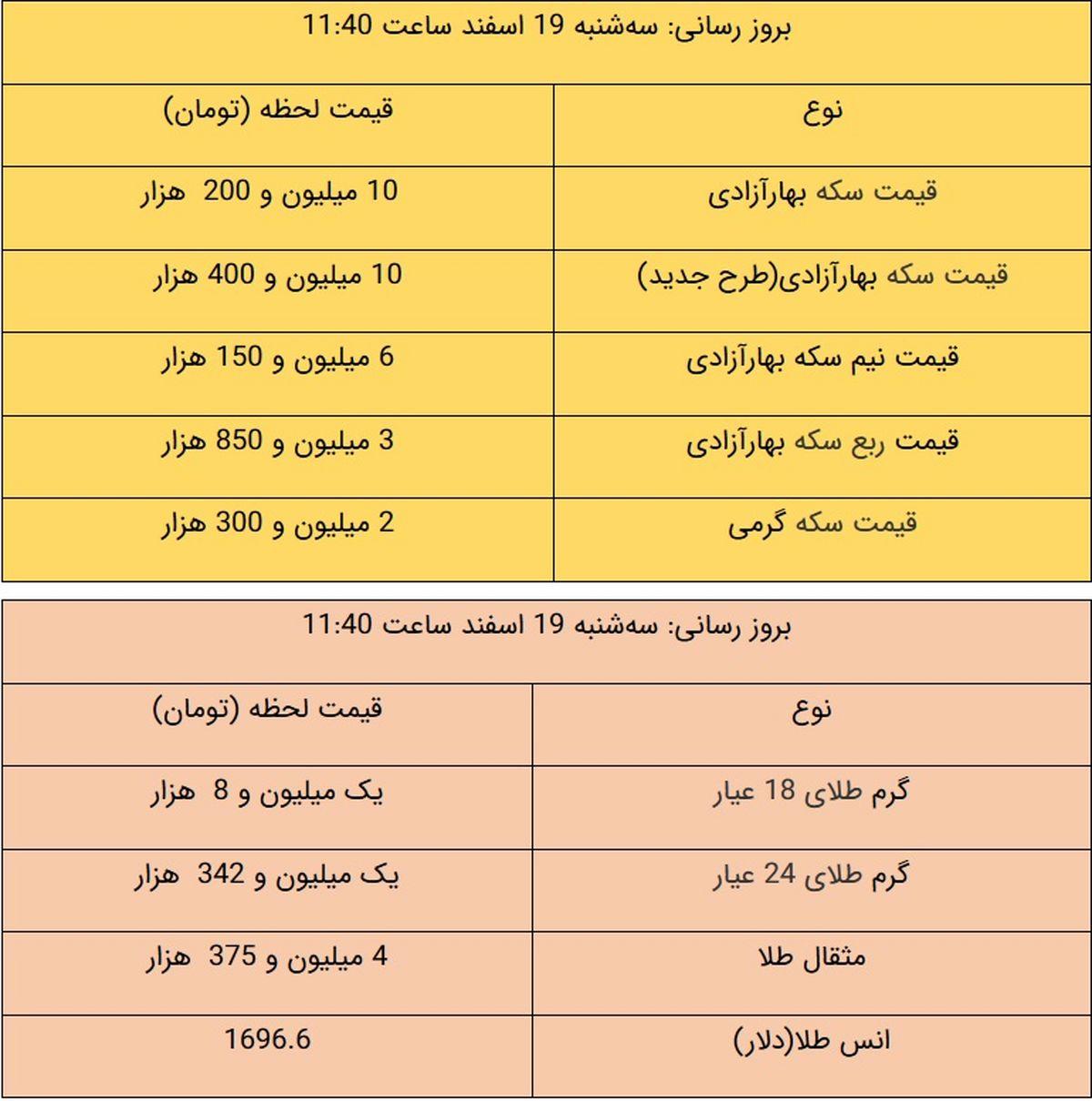 آخرین قیمت طلا و قیمت سکه، امروز ۱۹ اسفند ۹۹ + جدول