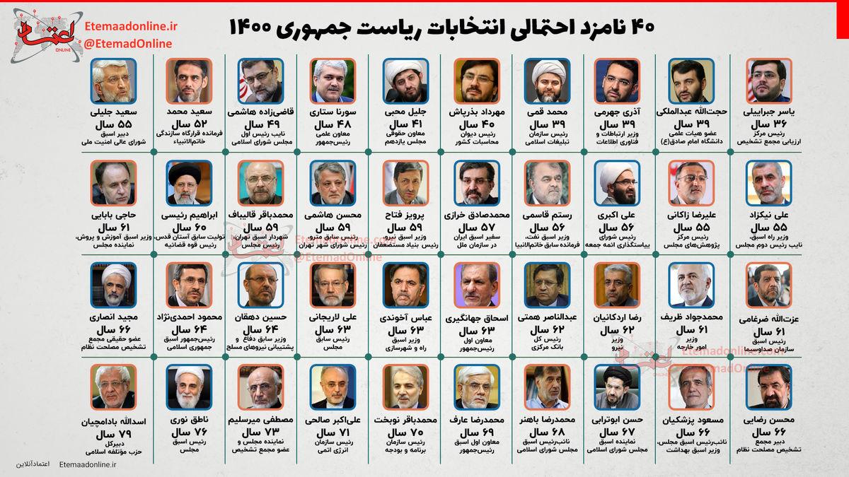۴۰ نامزد احتمالی انتخابات ریاست جمهوری ۱۴۰۰ + اینفوگرافی