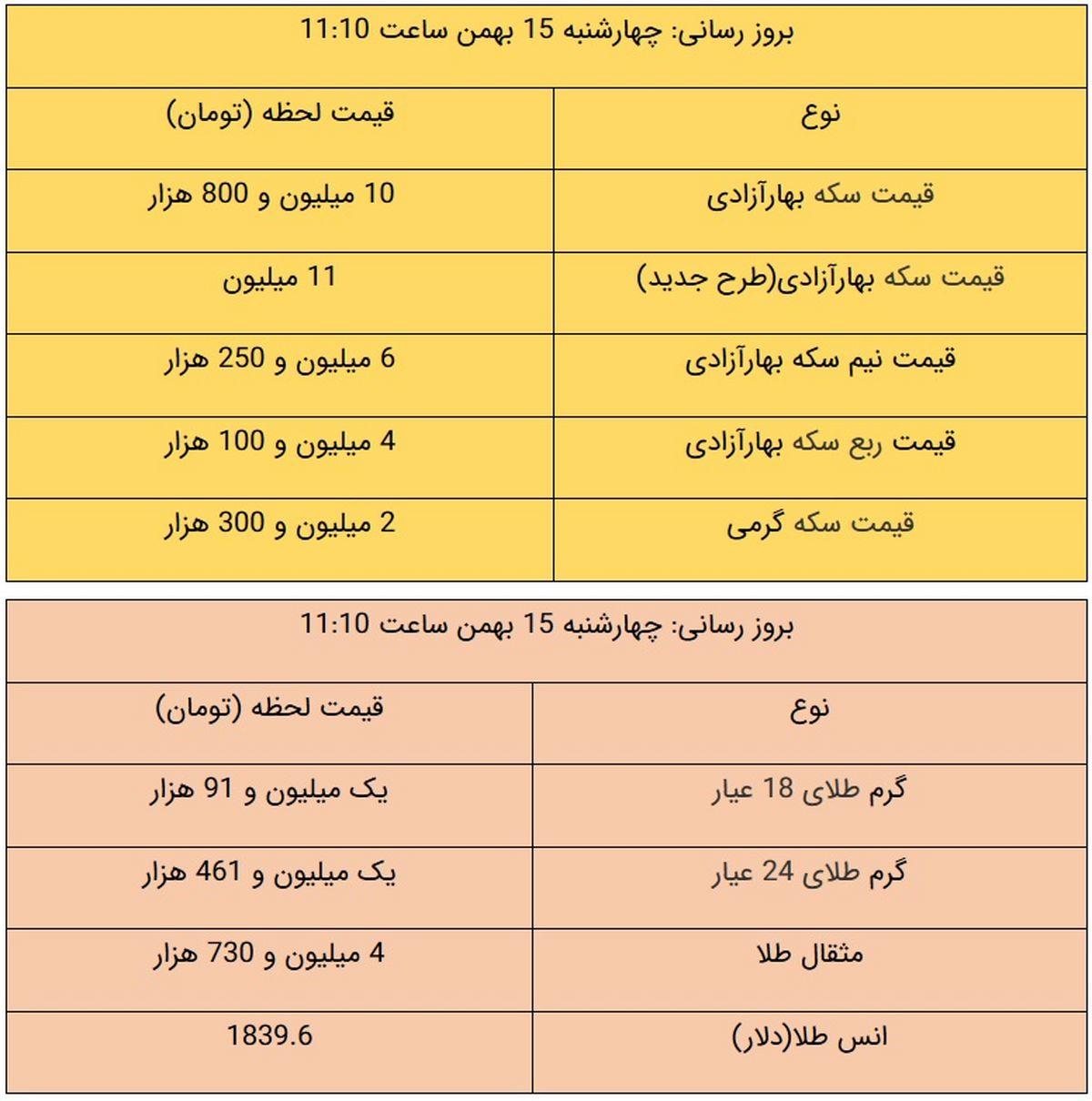 قیمت طلا و قیمت سکه، امروز ۱۵ بهمن ۹۹ + جدول