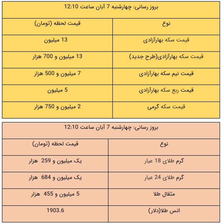 نرخ طلا و سکه در بازار امروز ۷ آبان ۹۹ + جدول