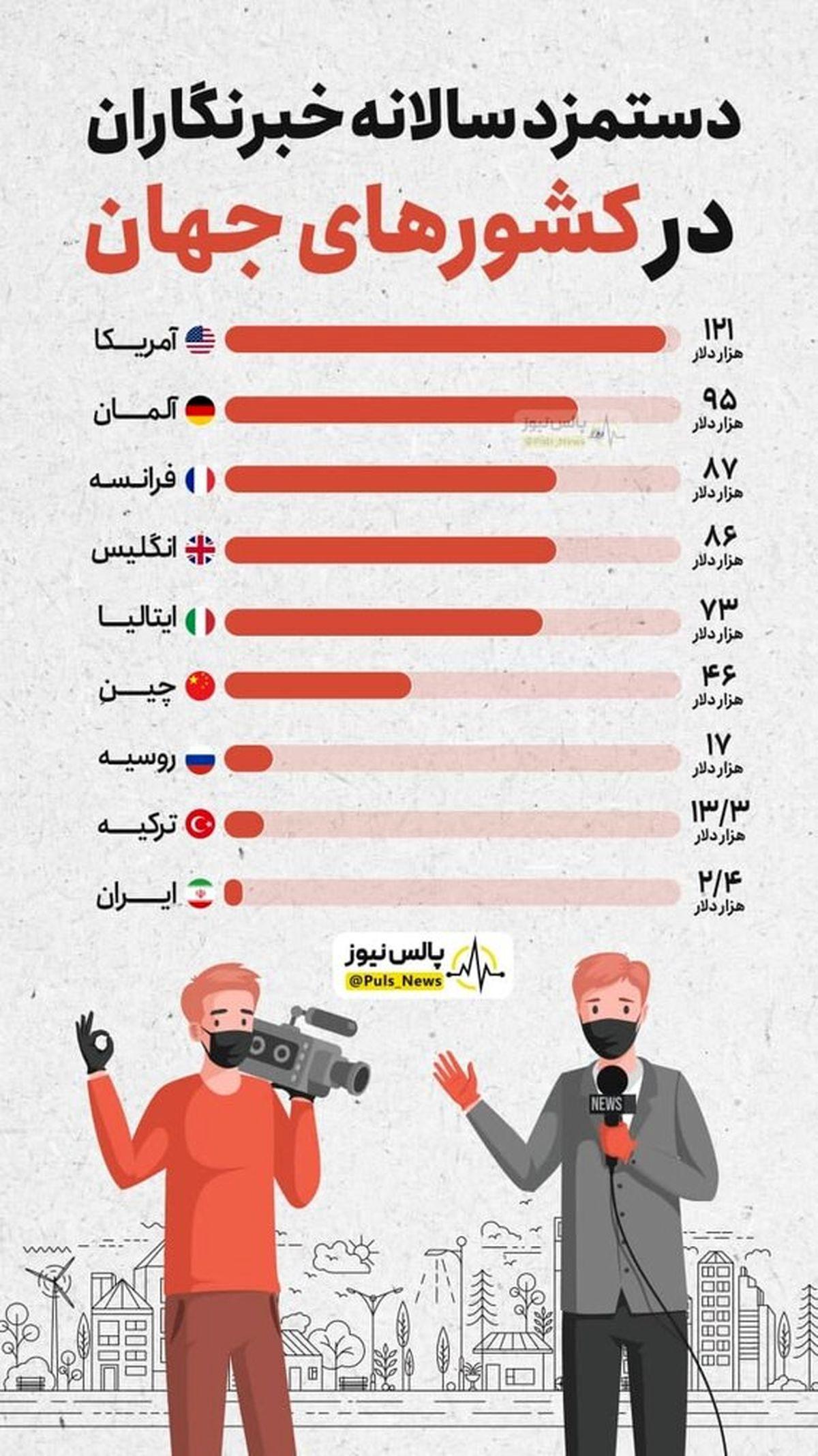 خبرنگاران کشورهای جهان چقدر حقوق می گیرند
