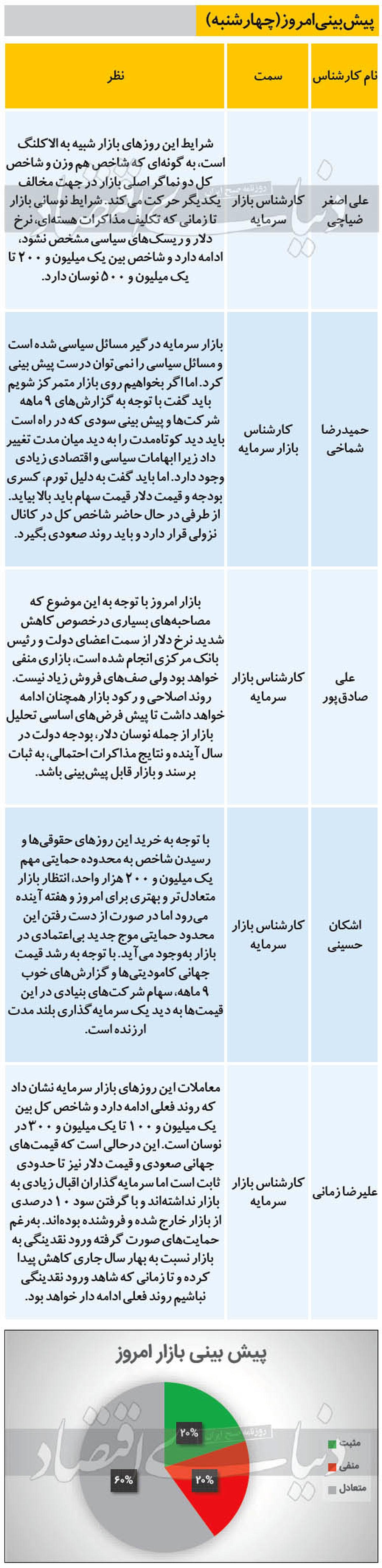 تردید کارشناسان درباره بورس امروز (۹۹/۱۱/۱۵)