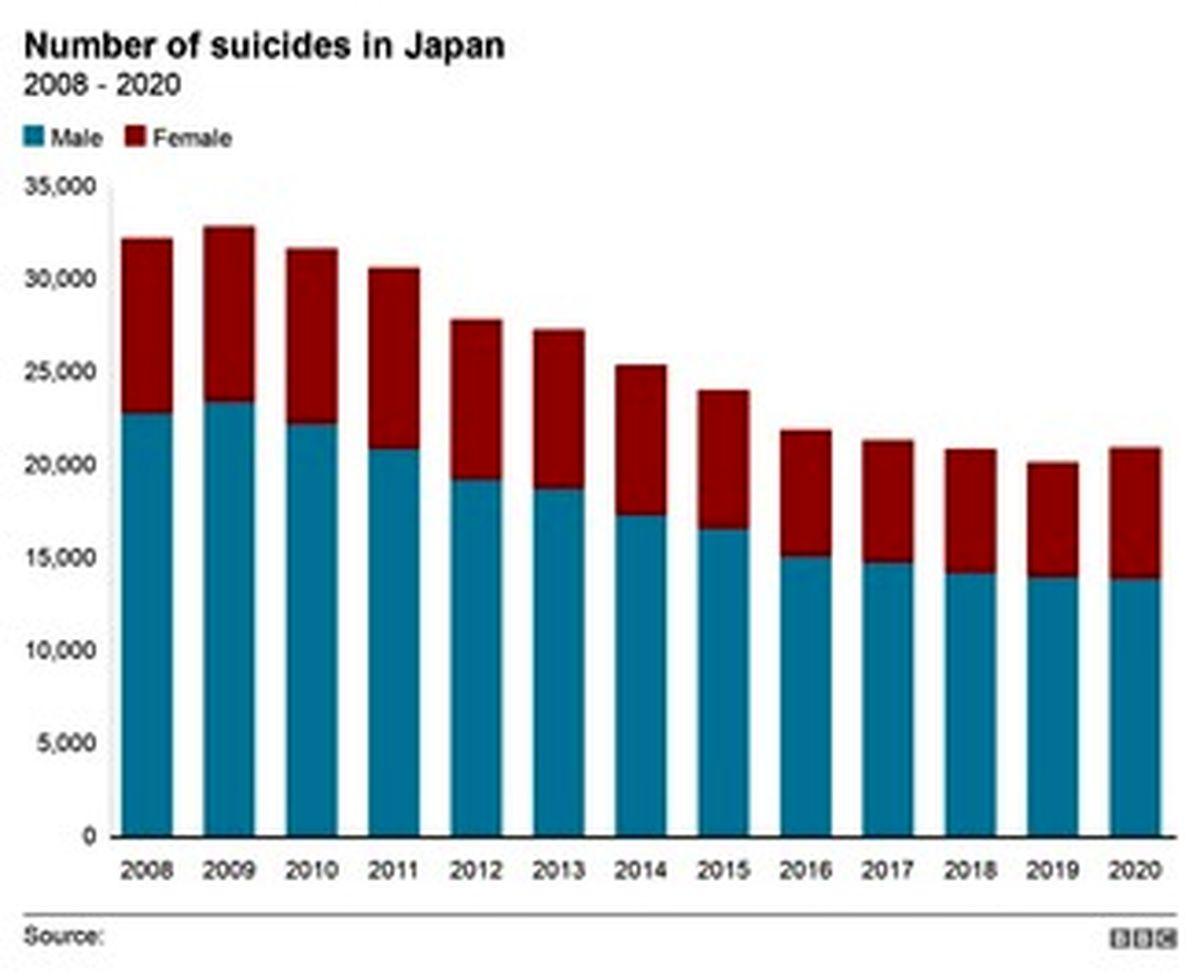 خودکشی زنان ژاپنی در دوران کرونایی افزایش یافت+عکسها