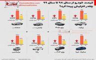 نوسانات اخیر قیمت خودرو را در یک قاب ببینید + اینفوگرافی