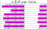 عیدی کارگرانی که کمتر از یک سال کار کرده اند چقدر است؟ + جدول
