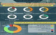 تاثیر کرونا بر کسب و کار ایرانیان + اینفوگرافیک