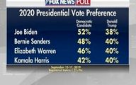 جدیدترین گزارش فاکس نیوز؛ترامپ از هر 4 نامزد دموکرات شکست می خورد/ برتری 14 درصدی بایدن بر ترامپ