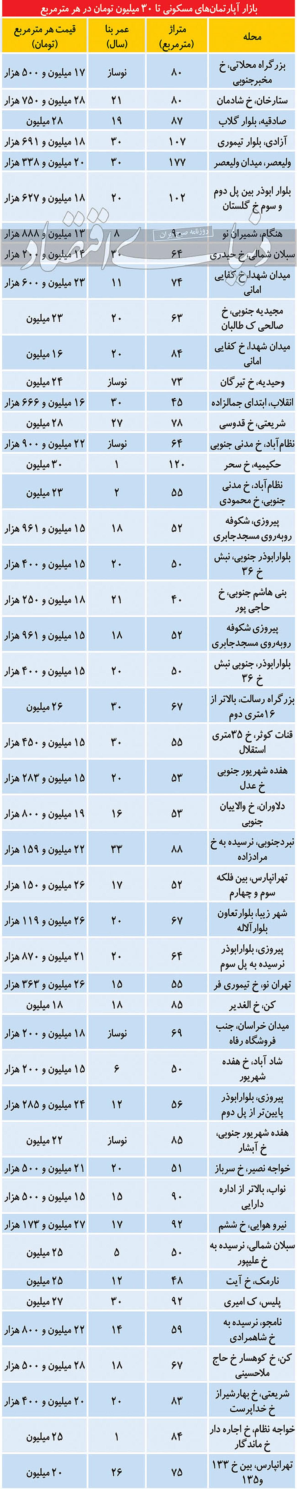ریزش شدید قیمت مسکن / خانه ارزان شد + جدول قیمت