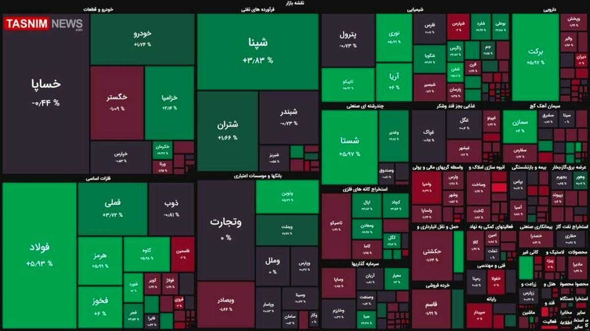 رشد ۱۸ هزار واحدی شاخص بورس + نقشه