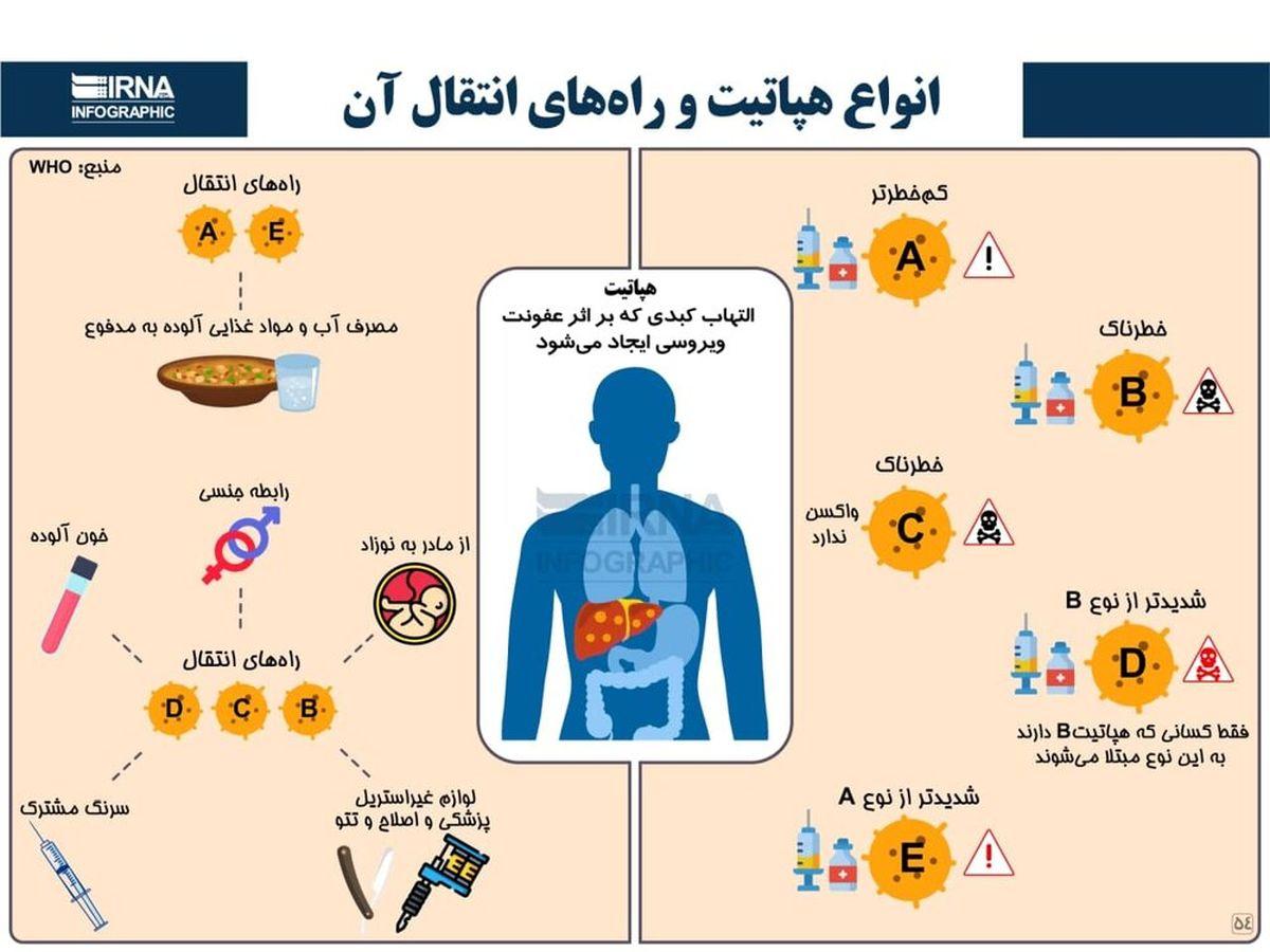 انواع هپاتیت و راههای انتقال آن،عکس