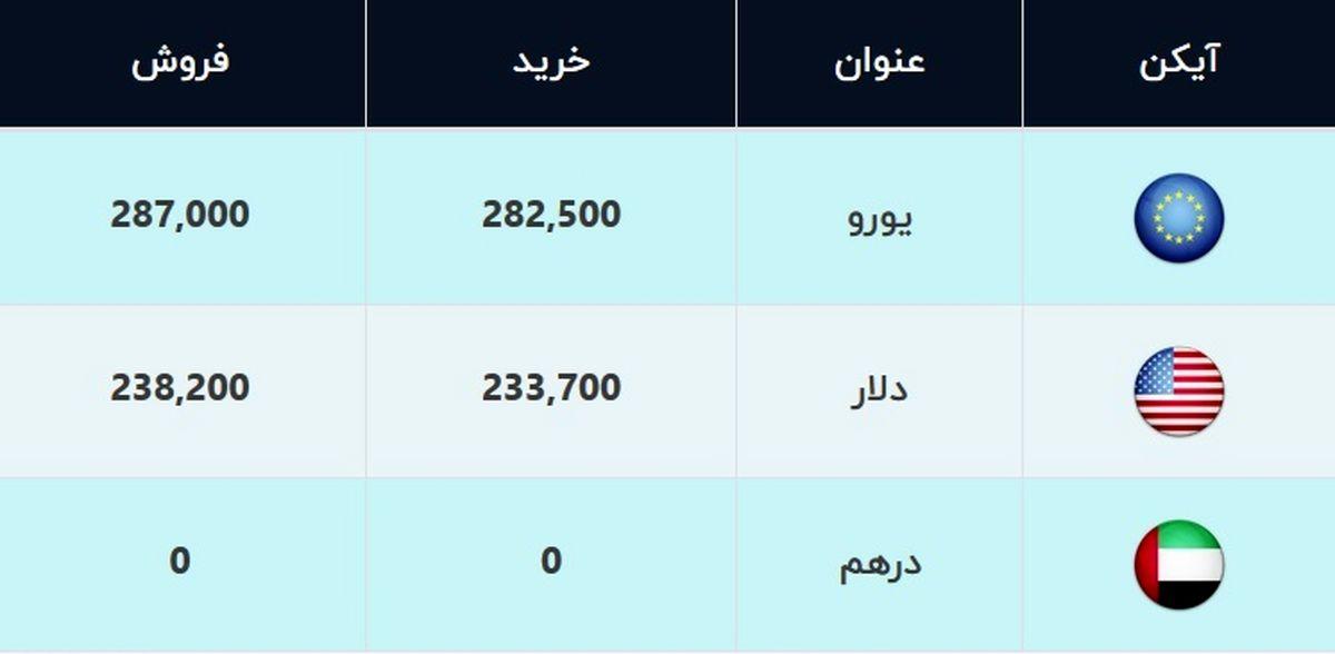 قیمت دلار و قیمت یورو امروز ۱۵ بهمن ۹۹/ دلار کمی ارزان شد + جدول