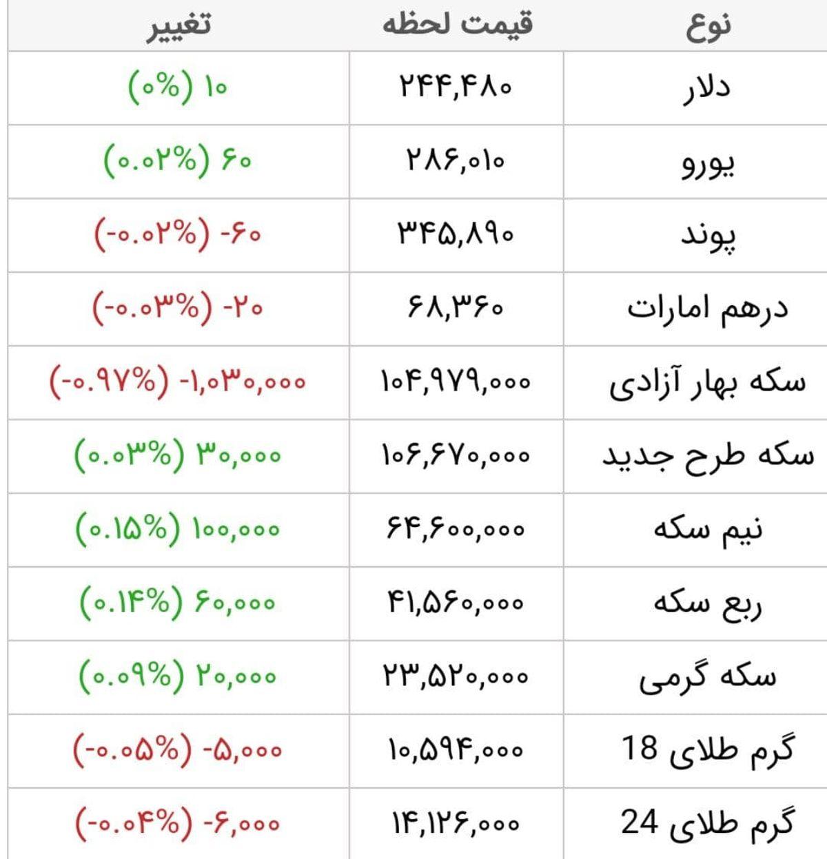 آخرین قیمت طلا، قیمت سکه و قیمت ارز امروز 16 فروردین 1400 / طلا باز هم ارزان شد + جدول