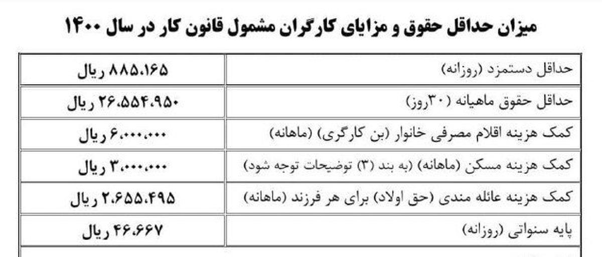 بخشنامه دستمزد ۱۴۰۰ ابلاغ شد / حداقل حقوق مشخص شد + جدول