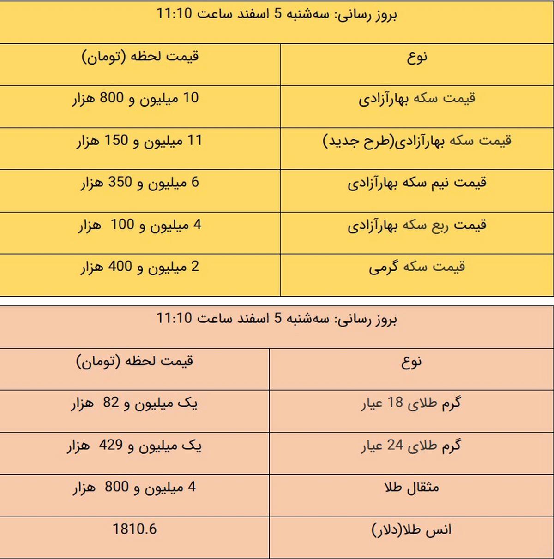 قیمت طلا و سکه، امروز ۵ اسفند ۹۹